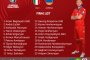 Հայաստանի ազգային հավաքականի վերջնական հայտացուցակը՝ Իտալիայի հետ հանդիպման համար